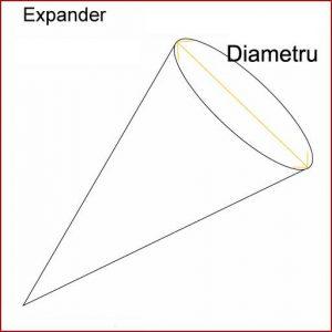 expander piercing